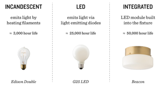Tips to Pick the Best Light Bulb for Each Room